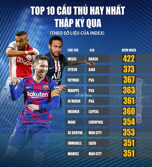 10 cầu thủ hay nhất thập kỷ qua