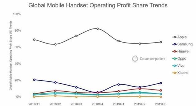 Apple chiếm gần 70% lợi nhuận thị trường smartphone - Ảnh 1.