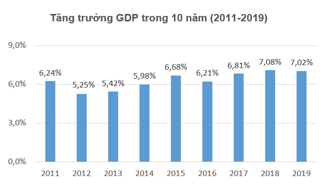 GDP tăng trên 7% năm thứ hai liên tiếp