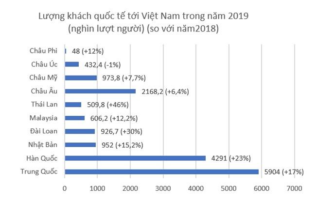 Khách quốc tế đến Việt Nam năm 2019 cán mốc lịch sử 18 triệu lượt