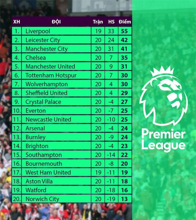 Lịch thi đấu vòng 21 giải Ngoại hạng Anh: Tâm điểm Arsenal - Manchester United - Ảnh 6.