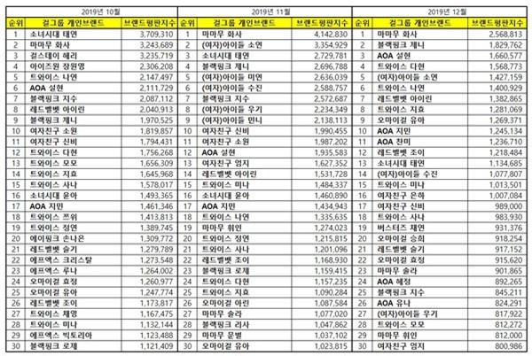 Không phải Chungha hay Jennie (BLACKPINK), Hwasa (MAMAMOO) vừa tài năng vừa chiếm trọn spotlight mọi lúc mọi nơi mới là nữ idol nổi bật nhất Kpop 2019 - Ảnh 19.