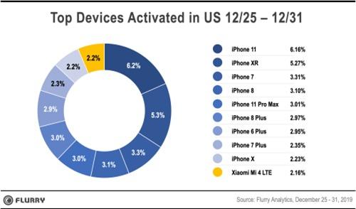 iPhone giúp Apple thắng ngoạn mục trong lễ Giáng sinh và năm mới - Ảnh 1.