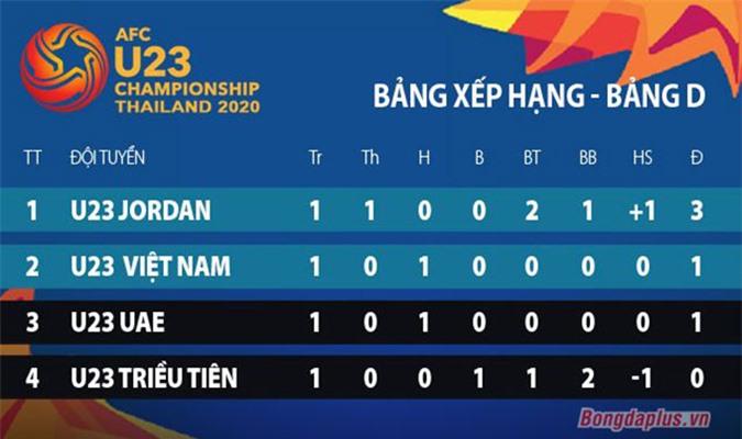 U23 Việt Nam xếp trên U23 UAE nhờ ít thẻ phạt hơn