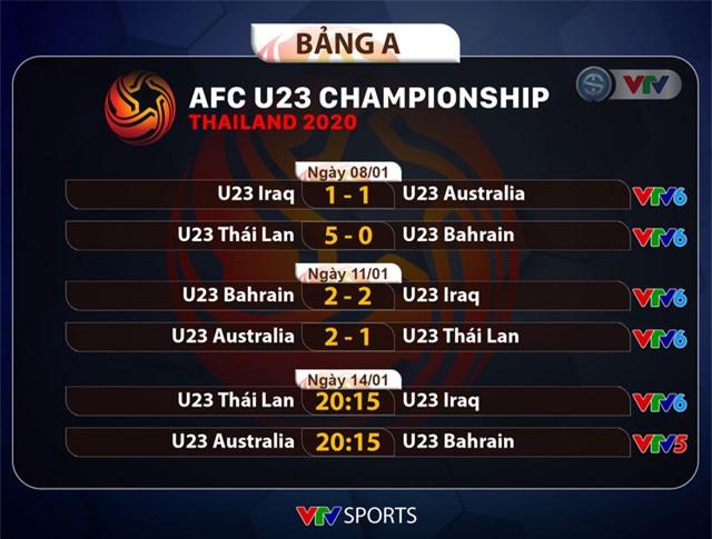Bộ ba ngôi sao tấn công của U23 Thái Lan chạy đua với thời gian trước trận quyết chiến với U23 Iraq - Ảnh 2.