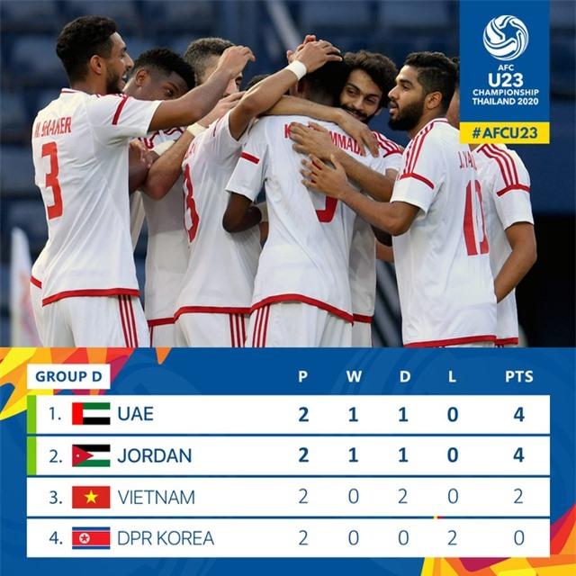 HLV U23 Triều Tiên tuyên bố sẽ thắng U23 Việt Nam - 2