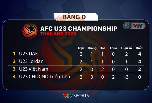 Tin vui cho U23 Việt Nam: HLV U23 UAE và U23 Jordan đều nói không với cầu hòa - Ảnh 1.
