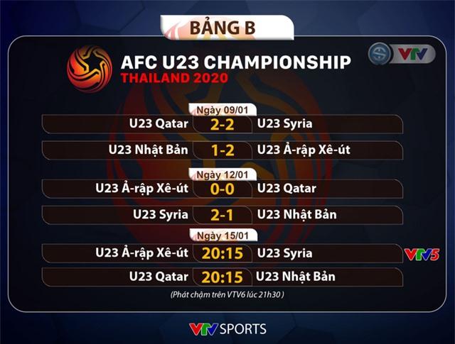 Tin vui cho U23 Việt Nam: HLV U23 UAE và U23 Jordan đều nói không với cầu hòa - Ảnh 4.