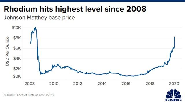 Kim loại đắt nhất hành tinh, gấp 6 lần vàng, tăng giá 12 lần chỉ trong 4 năm - 2