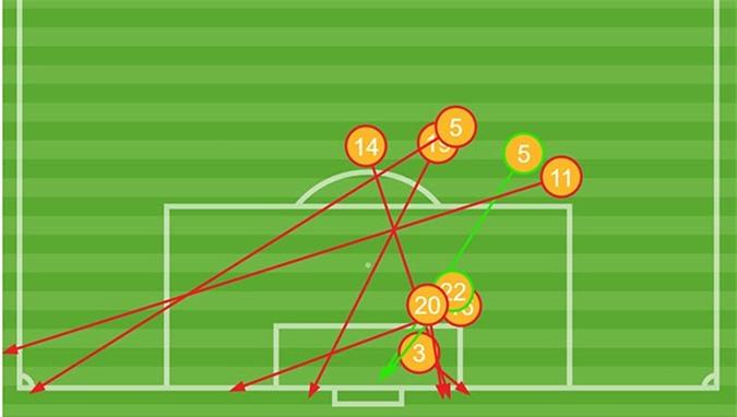 U23 Việt Nam có một cơ hội sáng sủa của Tiến Linh trước vòng 5m50 (số 22) trước UAE nhưng không thành công - Thống kê: Opta