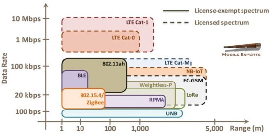 Tốc độ và diện phủ sóng của các công nghệ kết nối vô tuyến IoT.