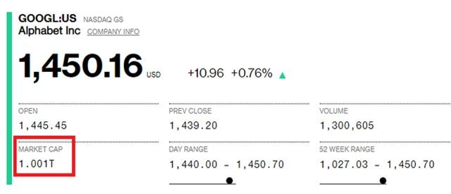 Công ty mẹ của Google đạt giá trị 1.000 tỷ USD - Ảnh 1.