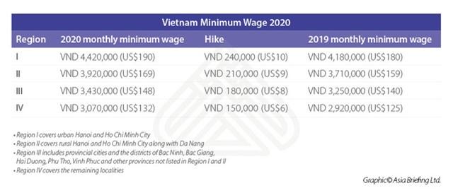 Mức lương tối thiểu của Việt Nam đang ở vị trí nào trong khu vực? - Ảnh 2.