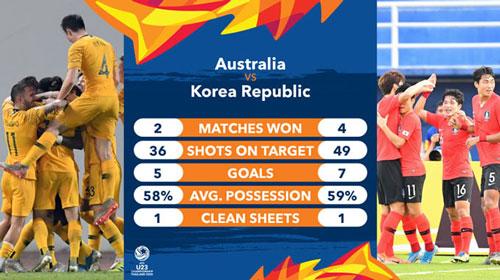 Những con số thống kê của 2 đội trước trận bán kết