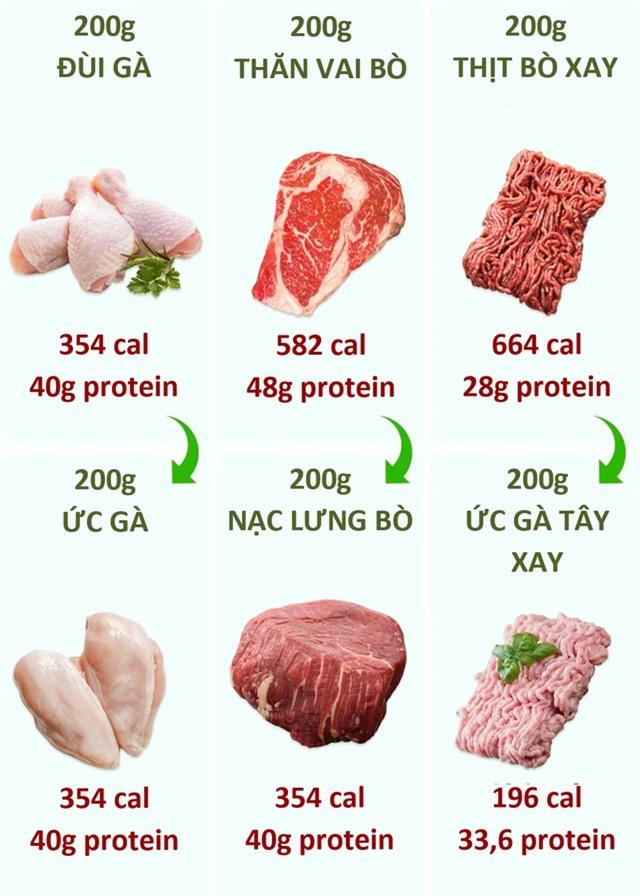 Chọn thực phẩm thay thế những món ăn quen thuộc ngày Tết để tránh béo phì - 7