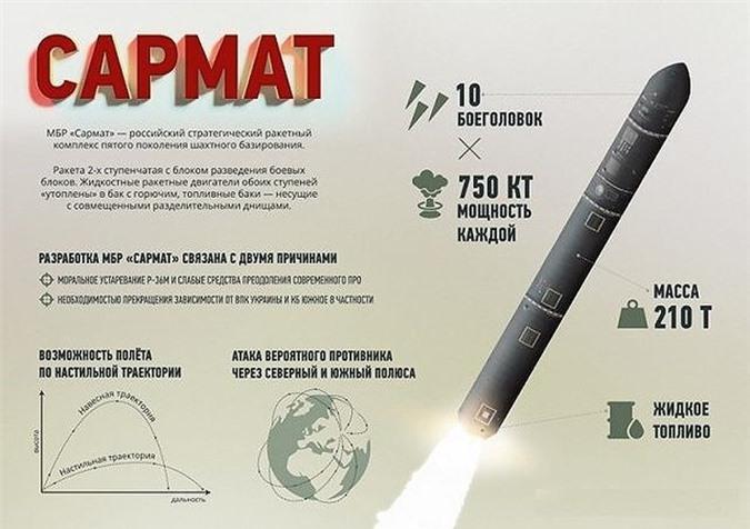 ICBM RS-28 Sarmat khong the sanh bang ten lua Satan tu thoi Lien Xo-Hinh-15