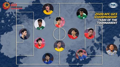 Đội hình tiêu biểu U23 châu Á 2020: Hàn Quốc áp đảo