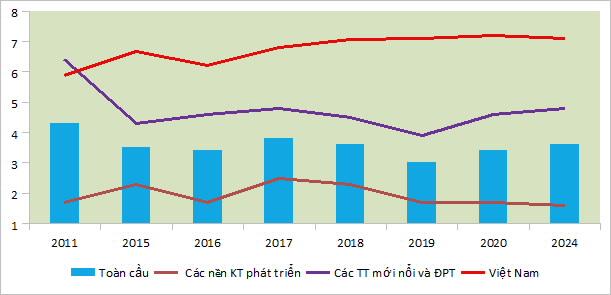 Tăng trưởng Việt Nam so với các khu vực trên thế giới. Nguồn: World Economic Outlook, 10/2019, Tổng cục Thống kê và tổng hợp các dự báo.