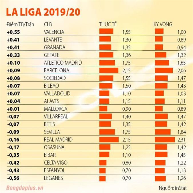 Thống kê phong độ, hiệu quả thi đấu của các đội La Liga mùa này