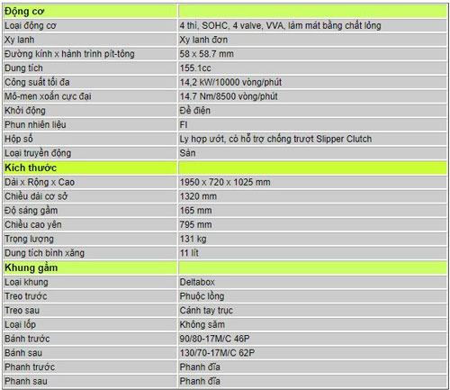 Thông số kỹ thuật của Yamaha Vixion R 155.
