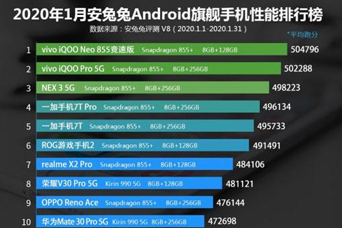 10 smartphone Android mạnh nhất thế giới tính đến hết tháng 1/2020.