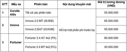 Chương trình ưu đãi của Toyota Việt Nam.