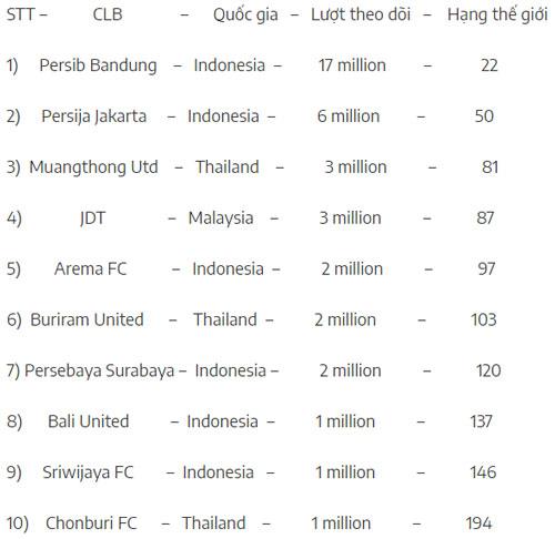 Top 10 CLB Đông Nam Á được theo dõi nhiều nhất trên các trang MXH.