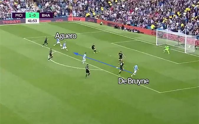 De Bruyne chuyền bóng cho Aguero ghi bàn