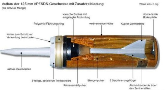 Trước hết Nga chưa có ý định xuất khẩu đạn xuyên giáp 3BM44 Lekalo mà chỉ trang bị trong Quân đội Nga; cụ thể trong ngân sách quốc phòng năm 2020, Quân đội Nga đã phân bổ 51,5 triệu rúp để mua 2.000 viên đạn xuyên giáp 3BM44 cho Quân đội Nga. Ảnh: Đạn xuyên giáp 3BM42 Mango được sản xuất dưới thời Liên Xô, dùng cho các loại xe tăng T-80, T-90 và T-22.