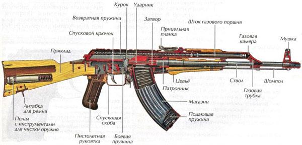 AK - mẫu súng đã trở thành huyền thoại; Nguồn: metod-kopilka.ru