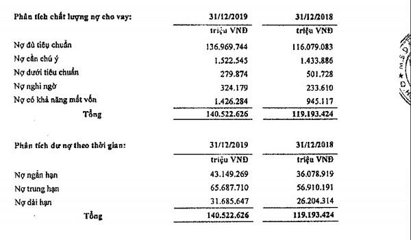 Báo cáo tài chính quý 4/2019 tại LienVietPostBank