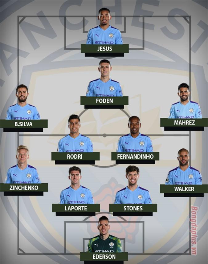 Đội hình dự kiến của Man City ở mùa giải 2020/21