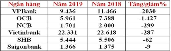 Số lượng nhân viên ngân hàng (tính riêng ngân hàng mẹ). Nguồn: BCTC các ngân hàng mẹ hàng năm.