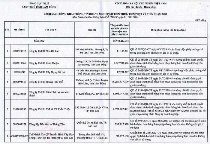 Danh sách các doanh nghiệp trên địa bàn tỉnh Lâm Đồng chây ỳ nợ thuế