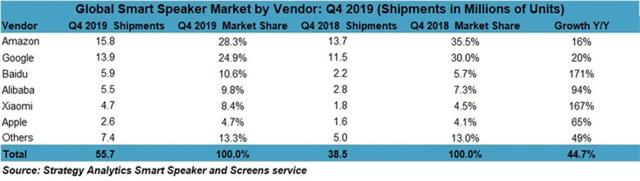 Apple chậm lớn tại thị trường loa thông minh - Ảnh 1.