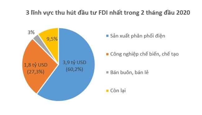 Bạc Liêu tiếp tục đứng đầu về thu hút vốn FDI