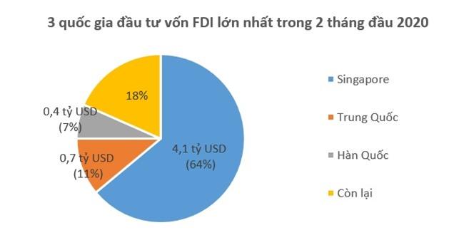 Bạc Liêu tiếp tục đứng đầu về thu hút vốn FDI 1