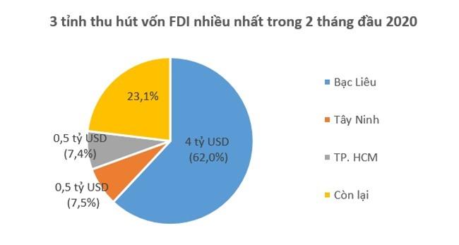Bạc Liêu tiếp tục đứng đầu về thu hút vốn FDI 2
