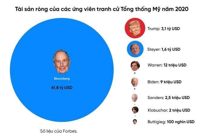 Giau gap ong Trump 17 lan, ty phu Bloomberg chi tieu xa xi nhu the nao hinh anh 4 forbes.png