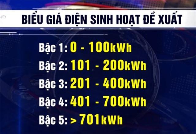 Rút gọn biểu đồ giá điện, chưa tăng giá bán lẻ - Ảnh 1.