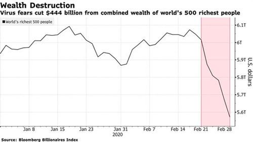 Tài sản của 500 người giàu nhất thế giới đã giảm 444 tỷ USD trong vòng một tuần. (Nguồn: Bloomberg)