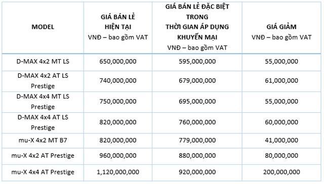 Mức giảm giá của D-Max và mu-X trong tháng 2.