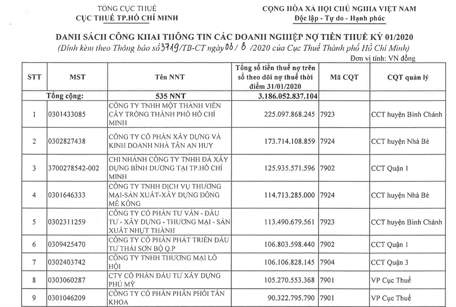Danh sách các đơn vị chây ì nghĩa vụ thuế.