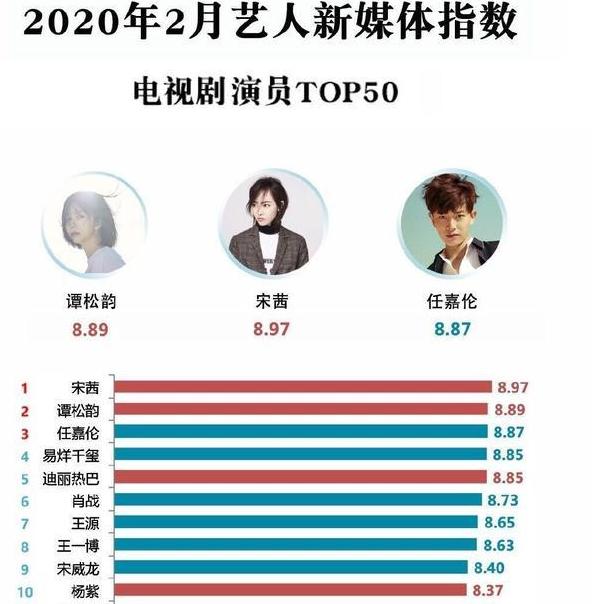 Bảng xếp hạng chỉ số truyền thông sao Hoa ngữ tháng 2 - Ảnh: Sina