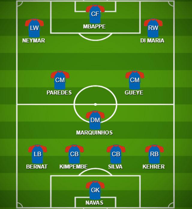 Đội hình tối ưu của PSG ở trận đấu tới với Dortmund.