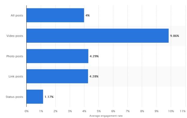 Còn theo Statista, lượng đăng video trên Facebook cũng chiếm 9% nhiếu nhất so với các post khác.