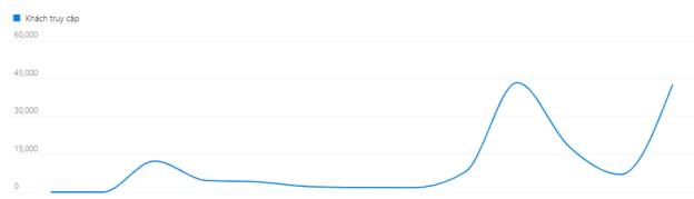 từ sau Tết nguyên đán, lượng truy cập mua online trên Lazada tăng trưởng nhanh hơn 40% so với trước Tết.