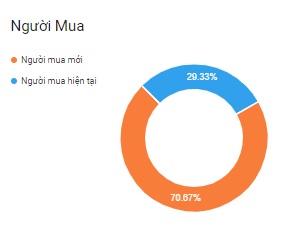 Lượng khách hàng mới chiếm 70% trong tổng lượng khách hàng mua hàng trên các trang Shopee.