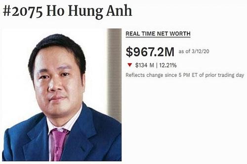 Chủ tịch Techcombank đã rớt khỏi danh sách tỷ phú USD thế giới. (Ảnh Internet)