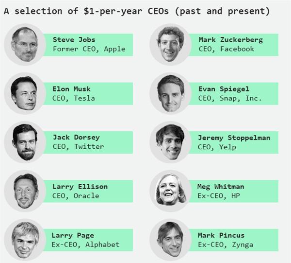 Sự thật đằng sau mức lương 1 USD của các CEO hàng đầu nước Mỹ - 5